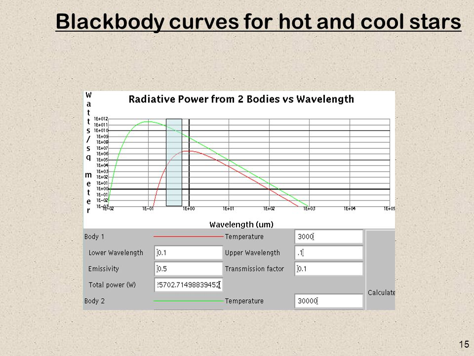 15 Blackbody curves for hot and cool stars