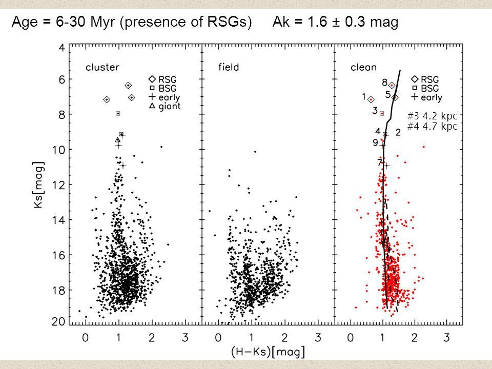 52 Age = 6-30 Myr (presence of RSGs) Ak = 1.6 ± 0.3 mag #3 4.2 kpc #4 4.7 kpc