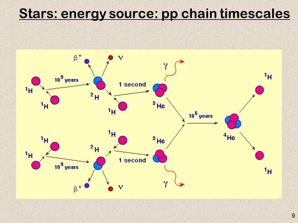 9 Stars: energy source: pp chain timescales