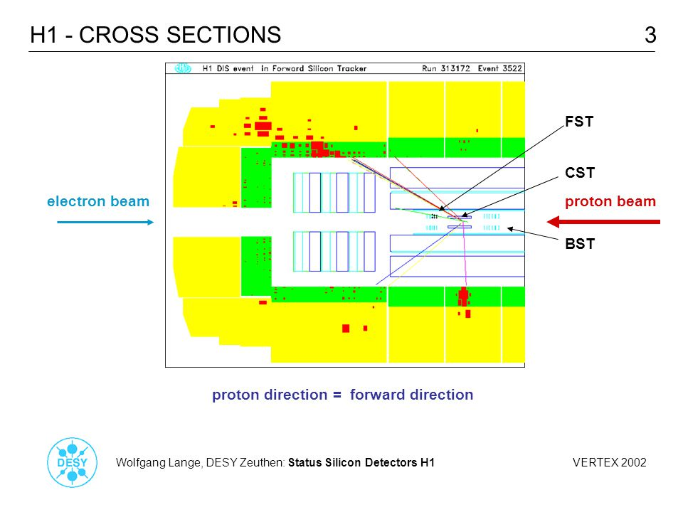 Wolfgang Lange, DESY Zeuthen: Status Silicon Detectors H1 VERTEX 2002 3H1 - CROSS SECTIONS CST BST FST electron beamproton beam proton direction = forward direction
