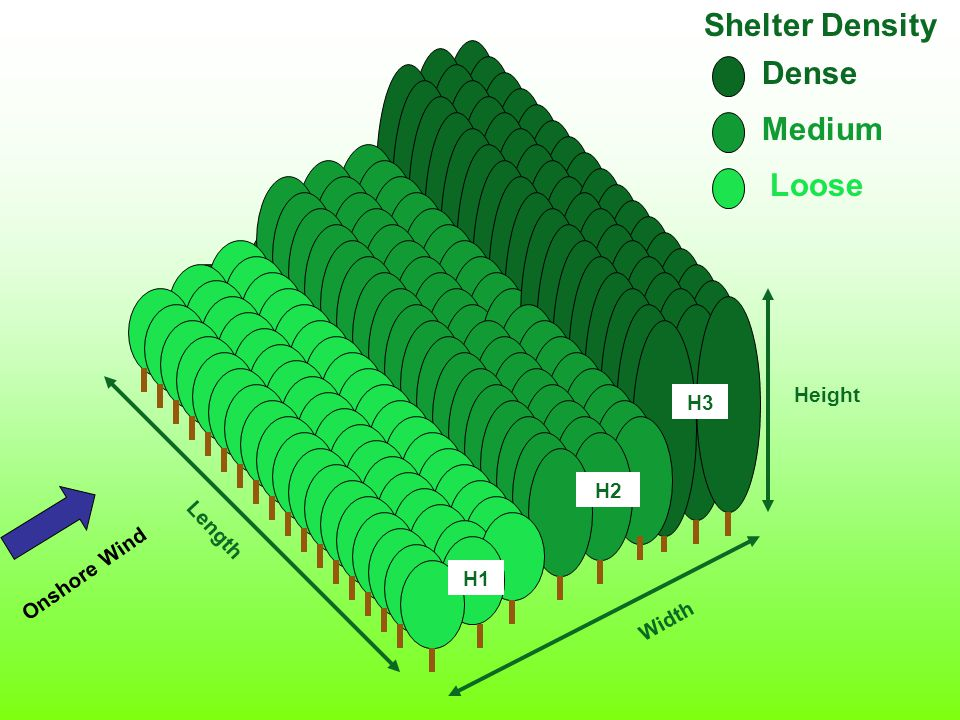 Length Width Height H1 Shelter Density Dense Medium Loose H1 H2 H3 Onshore Wind