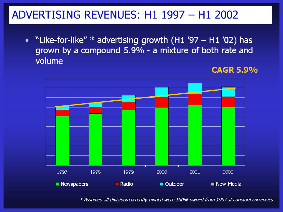 ADVERTISING REVENUES: H1 1997 – H1 2002 Like-for-like * advertising growth (H1 '97 – H1 '02) has grown by a compound 5.9% - a mixture of both rate and volume * Assumes all divisions currently owned were 100% owned from 1997 at constant currencies.