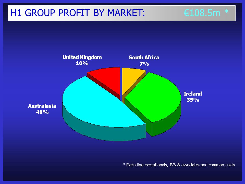 H1 GROUP PROFIT BY MARKET: €108.5m * * Excluding exceptionals, JV's & associates and common costs