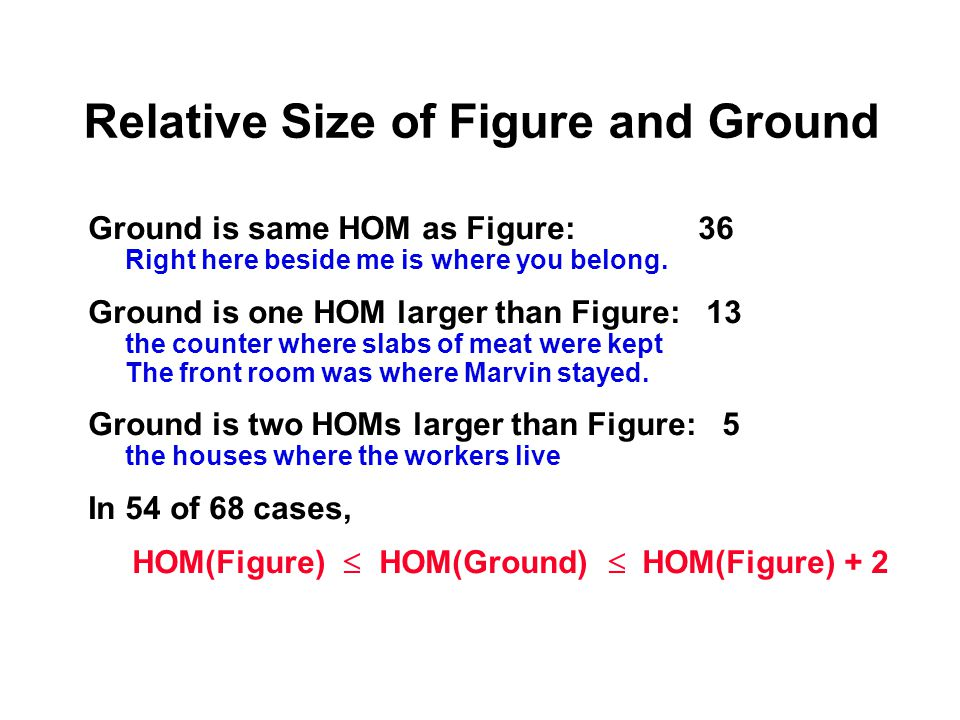 Relative Size of Figure and Ground Ground is same HOM as Figure: 36 Right here beside me is where you belong.