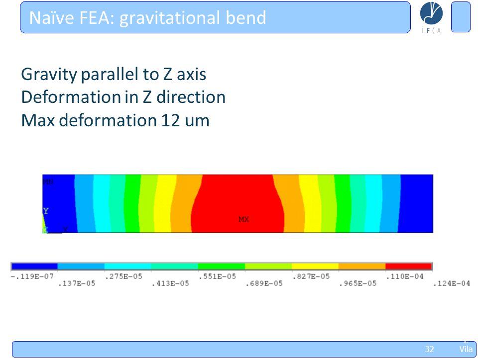 Jorn adas Sobr e Futu ros Acel erad ores, May 8thl '09, I. Vila 32 Naïve FEA: gravitational bend Gravity parallel to Z axis Deformation in Z direction