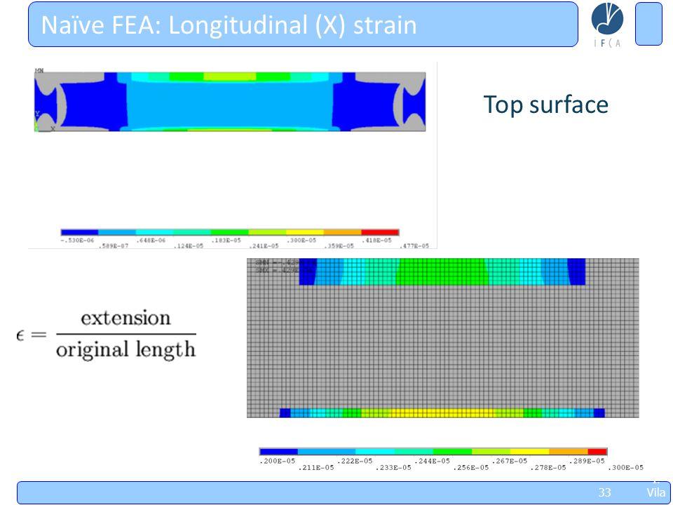 Jorn adas Sobr e Futu ros Acel erad ores, May 8thl '09, I. Vila 33 Naïve FEA: Longitudinal (X) strain Top surface