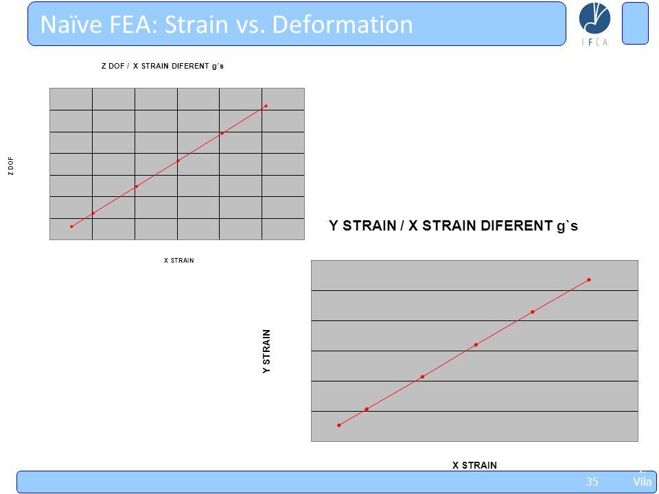 Jorn adas Sobr e Futu ros Acel erad ores, May 8thl '09, I. Vila 35 Naïve FEA: Strain vs. Deformation