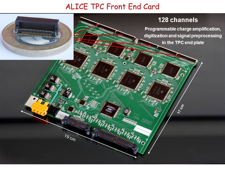 19 cm 17 cm ALICE TPC Front End Card Programmable charge amplification, digitization and signal preprocessing in the TPC end plate 128 channels