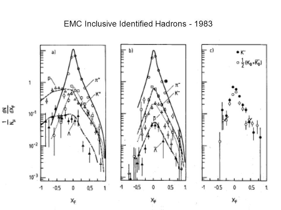 EMC Inclusive Identified Hadrons - 1983