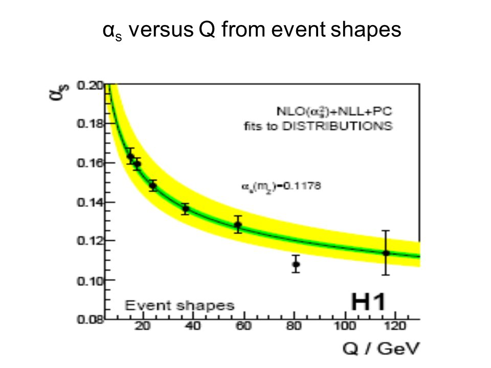 α s versus Q from event shapes