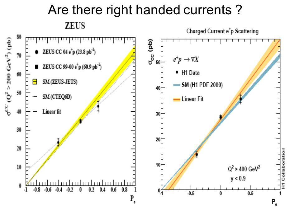 Are there right handed currents ?