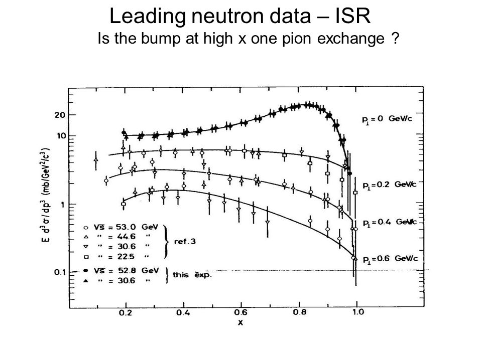 Leading neutron data – ISR Is the bump at high x one pion exchange