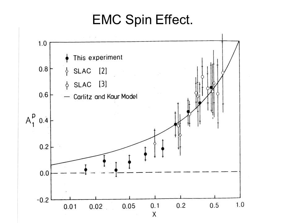 EMC Spin Effect.