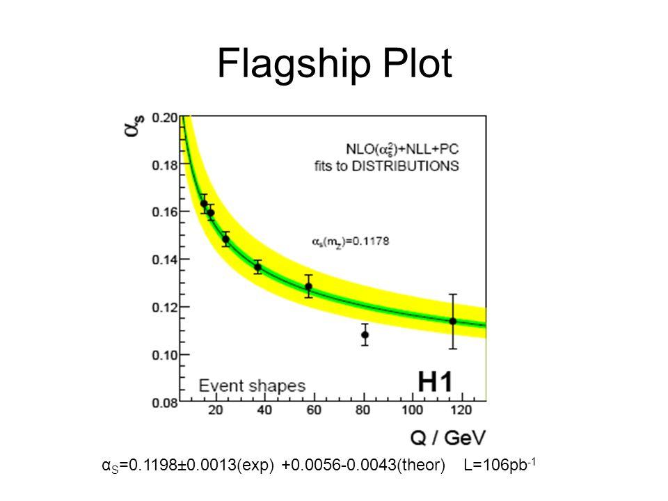 Flagship Plot α S =0.1198±0.0013(exp) +0.0056-0.0043(theor)L=106pb -1