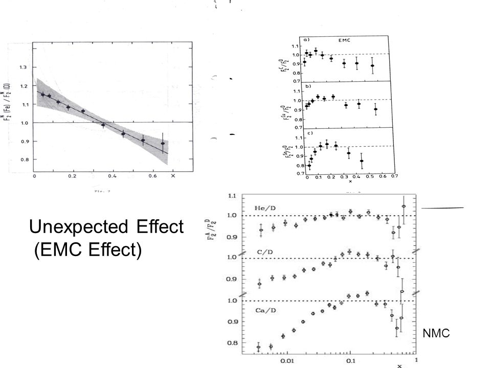 NMC Unexpected Effect (EMC Effect)