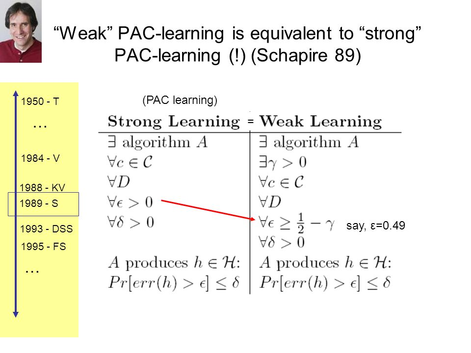 1984 - V 1988 - KV 1989 - S 1993 - DSS 1995 - FS 1950 - T … … Weak PAC-learning is equivalent to strong PAC-learning (!) (Schapire 89) (PAC learning) say, ε=0.49 =