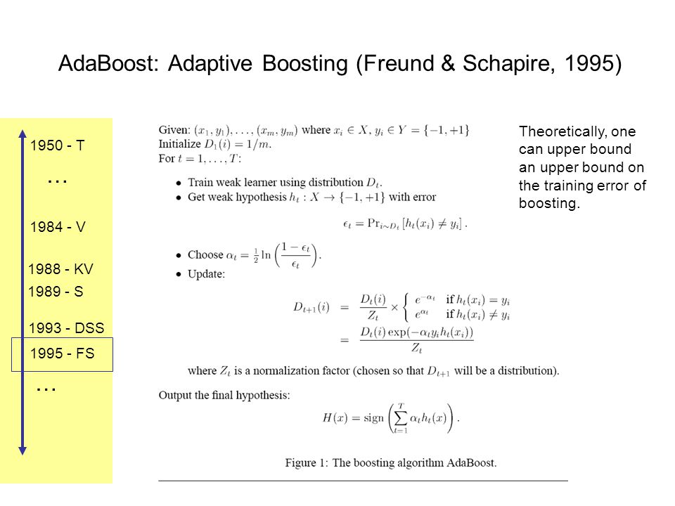1984 - V 1988 - KV 1989 - S 1993 - DSS 1995 - FS 1950 - T … … AdaBoost: Adaptive Boosting (Freund & Schapire, 1995) Theoretically, one can upper bound an upper bound on the training error of boosting.