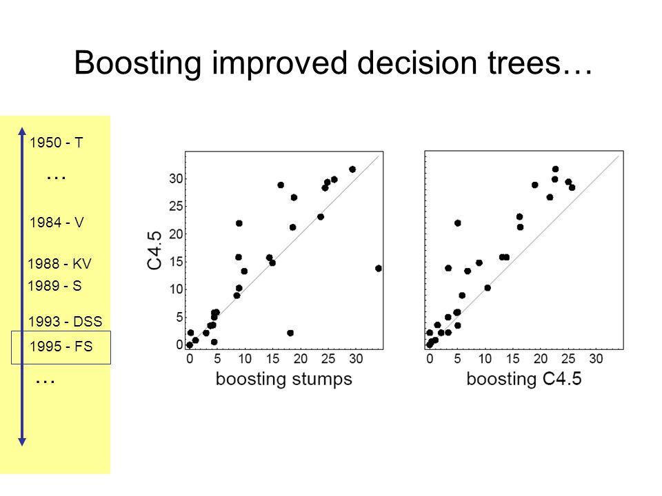 1984 - V 1988 - KV 1989 - S 1993 - DSS 1995 - FS 1950 - T … … Boosting improved decision trees…