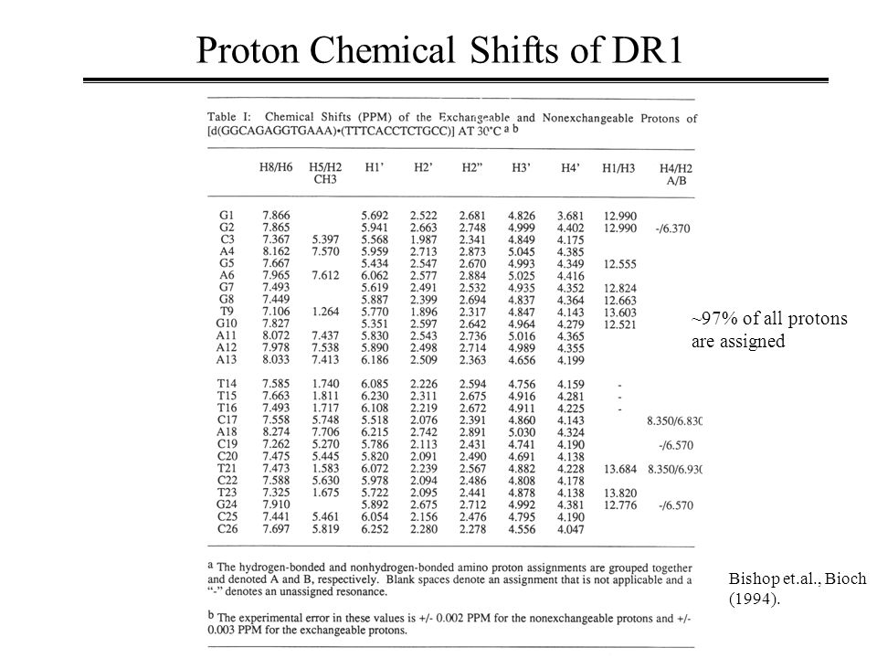 Proton Chemical Shifts of DR1 ~97% of all protons are assigned Bishop et.al., Bioch (1994).