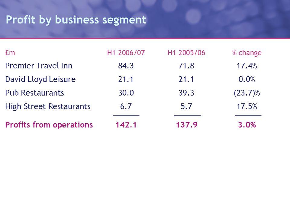 Profit by business segment £m H1 2006/07H1 2005/06% change Premier Travel Inn84.371.817.4% David Lloyd Leisure21.121.10.0% Pub Restaurants30.039.3(23.7)% High Street Restaurants6.75.717.5% Profits from operations142.1137.93.0%