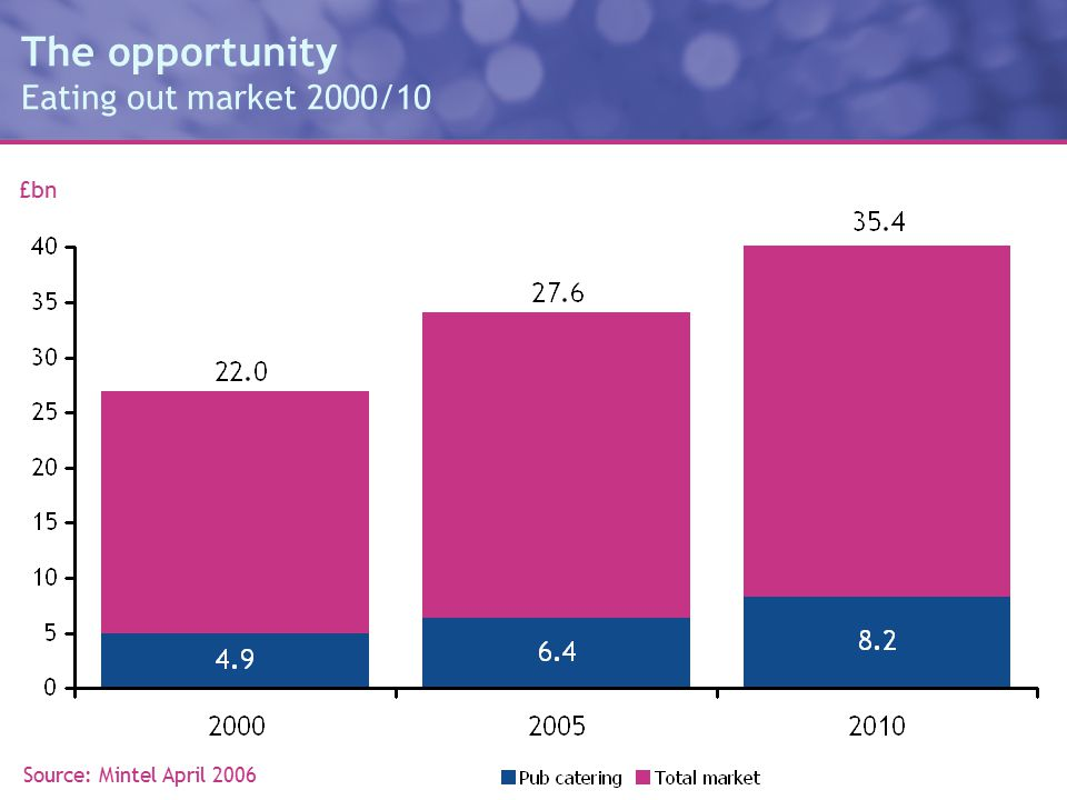 The opportunity Eating out market 2000/10 Source: Mintel April 2006 £bn
