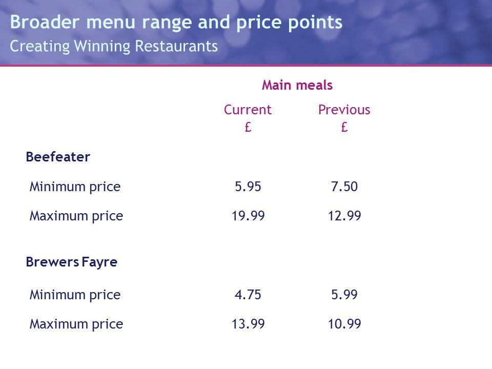 Broader menu range and price points Creating Winning Restaurants Main meals CurrentPrevious Beefeater Minimum price Maximum price £ 5.95 19.99 £ 7.50 12.99 Brewers Fayre Minimum price Maximum price 4.75 13.99 5.99 10.99