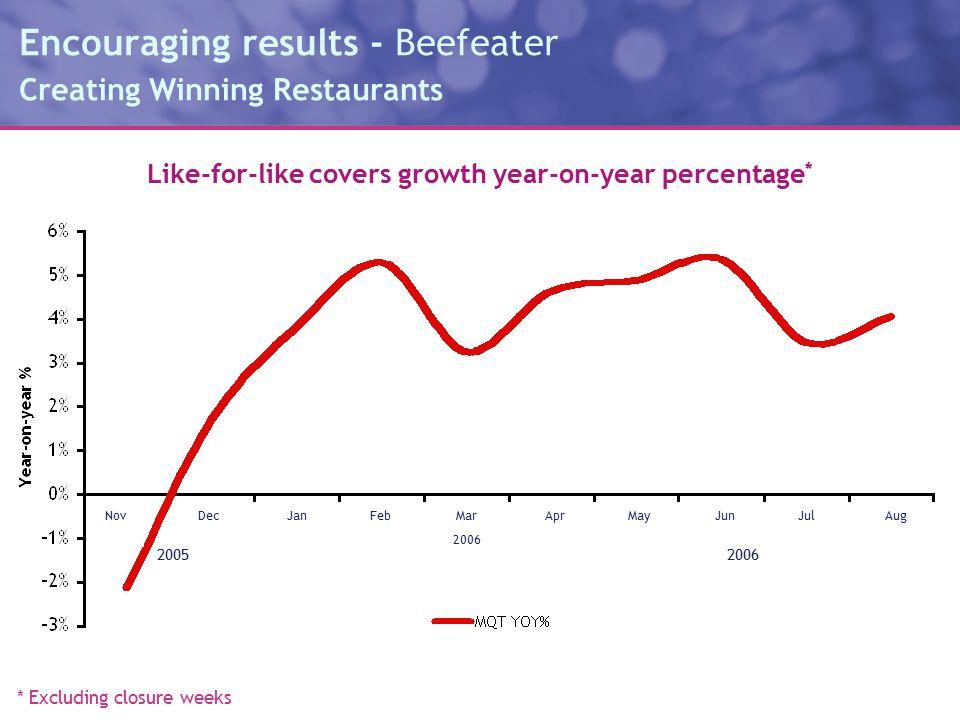 Encouraging results - Beefeater Creating Winning Restaurants * Excluding closure weeks Like-for-like covers growth year-on-year percentage * NovDecJanFebMar 2006 AprMayJunJulAug 20062005