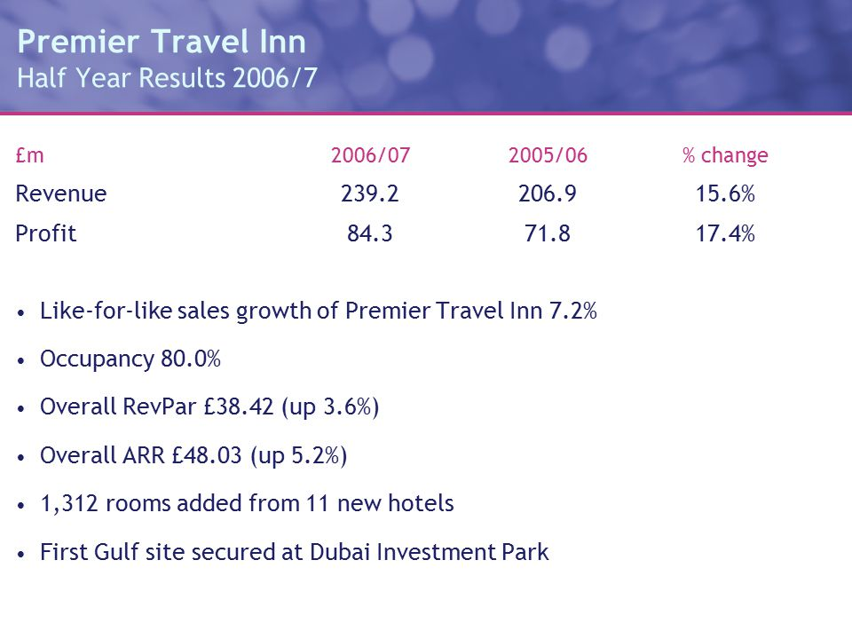 Premier Travel Inn Half Year Results 2006/7 £m2006/072005/06% change Revenue239.2206.915.6% Profit 84.371.817.4% Like-for-like sales growth of Premier Travel Inn 7.2% Occupancy 80.0% Overall RevPar £38.42 (up 3.6%) Overall ARR £48.03 (up 5.2%) 1,312 rooms added from 11 new hotels First Gulf site secured at Dubai Investment Park