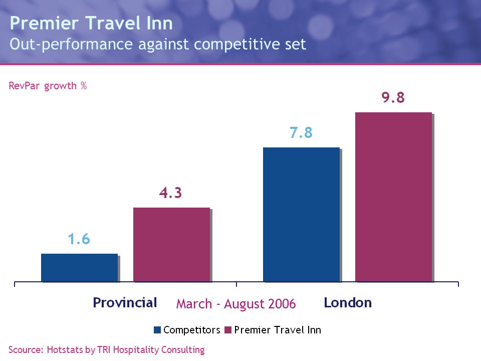 Premier Travel Inn Out-performance against competitive set RevPar growth % March - August 2006 Scource: Hotstats by TRI Hospitality Consulting
