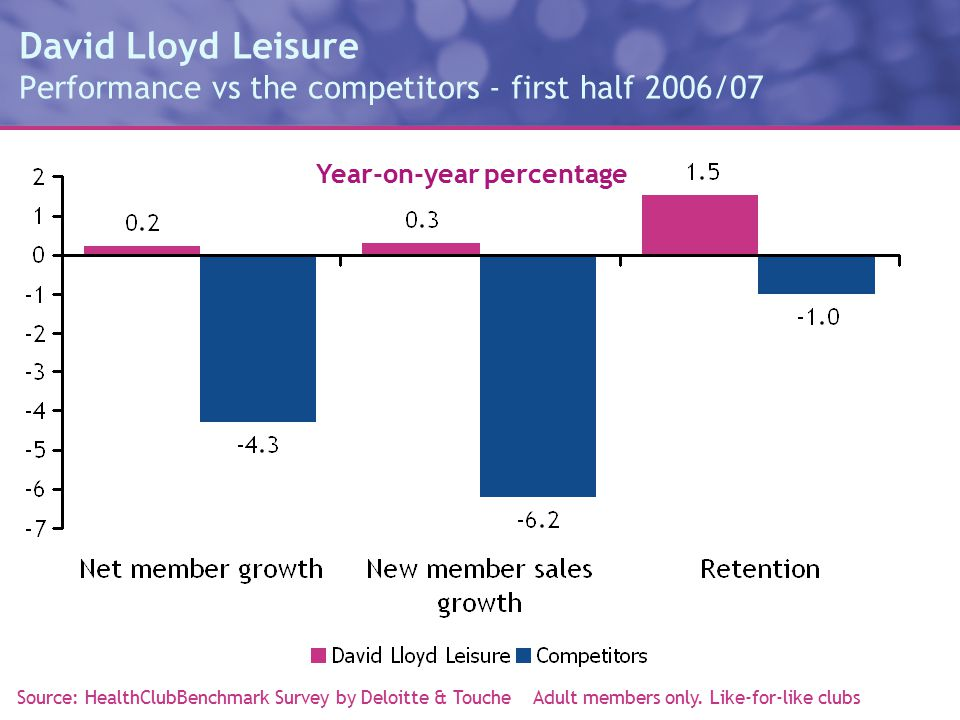 David Lloyd Leisure Performance vs the competitors - first half 2006/07 Source: HealthClubBenchmark Survey by Deloitte & Touche Adult members only.