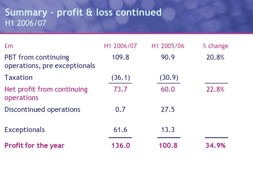 Summary – profit & loss continued H1 2006/07 £m H1 2006/07H1 2005/06% change PBT from continuing109.890.920.8% operations, pre exceptionals Taxation(36.1) (30.9) Net profit from continuing73.760.022.8% operations Discontinued operations 0.727.5 Exceptionals61.613.3 Profit for the year136.0100.834.9%