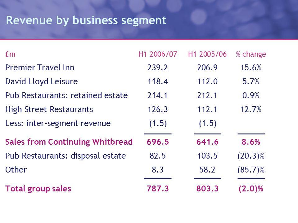 Revenue by business segment £m H1 2006/07H1 2005/06% change Premier Travel Inn239.2206.915.6% David Lloyd Leisure118.4112.05.7% Pub Restaurants: retained estate214.1212.10.9% High Street Restaurants126.3112.112.7% Less: inter-segment revenue(1.5)(1.5) Sales from Continuing Whitbread696.5641.68.6% Pub Restaurants: disposal estate82.5103.5(20.3)% Other8.358.2(85.7)% Total group sales787.3803.3(2.0)%