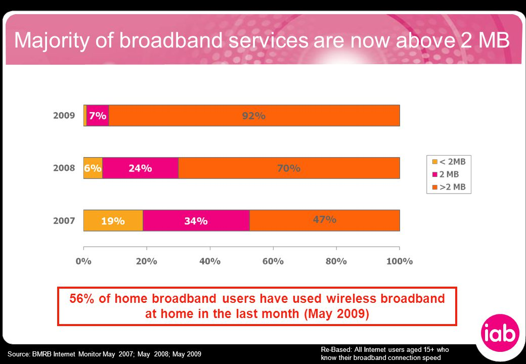Continuous growth in online audiences and broadband penetration % Broadband access at home Online audience (millions) Source: BMRB Internet Monitor