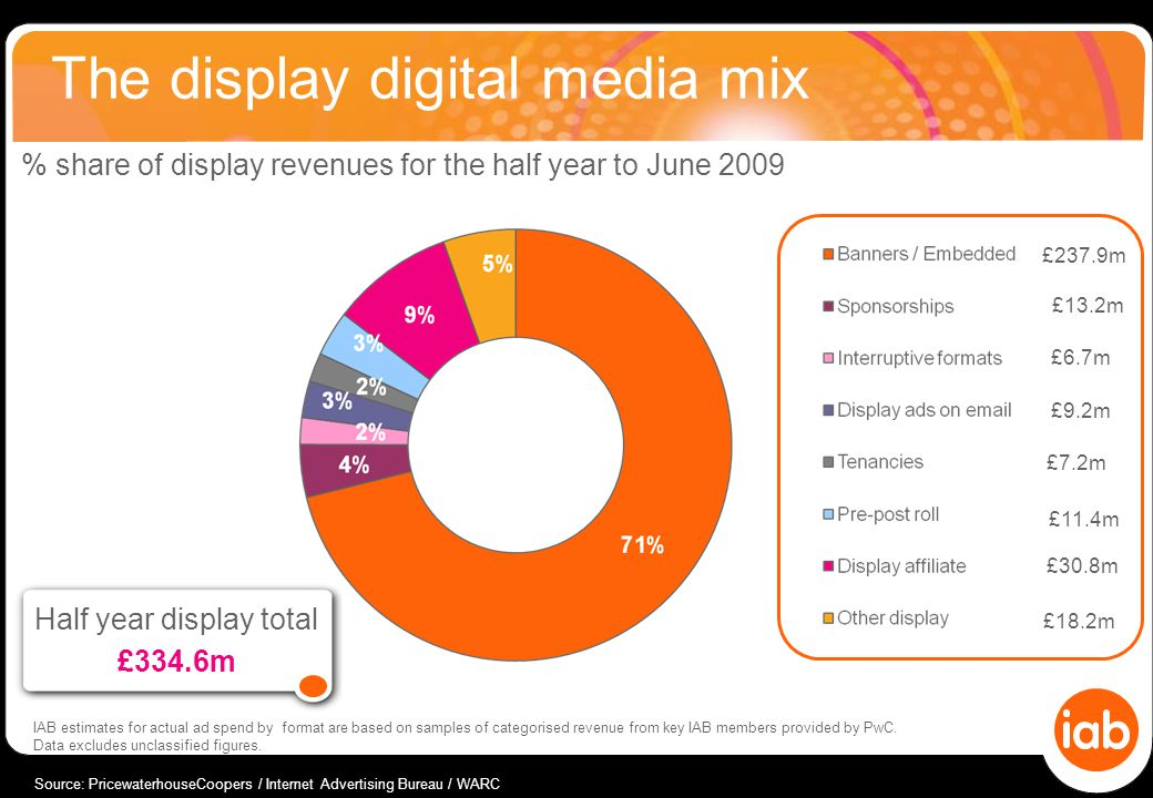 Display: formats still dominated by banners & rich media £m Source: Internet Advertising Bureau / PricewaterhouseCoopers