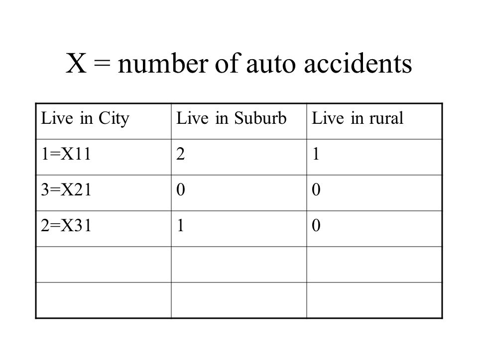 X = number of auto accidents Live in CityLive in SuburbLive in rural 1=X1121 3=X2100 2=X3110
