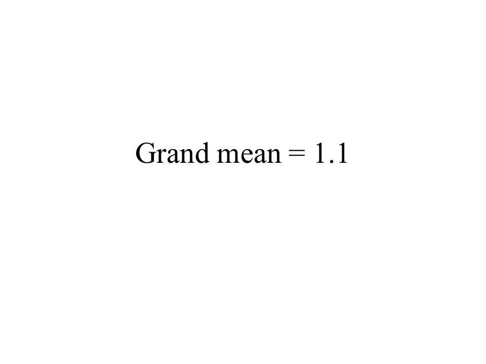 Grand mean = 1.1