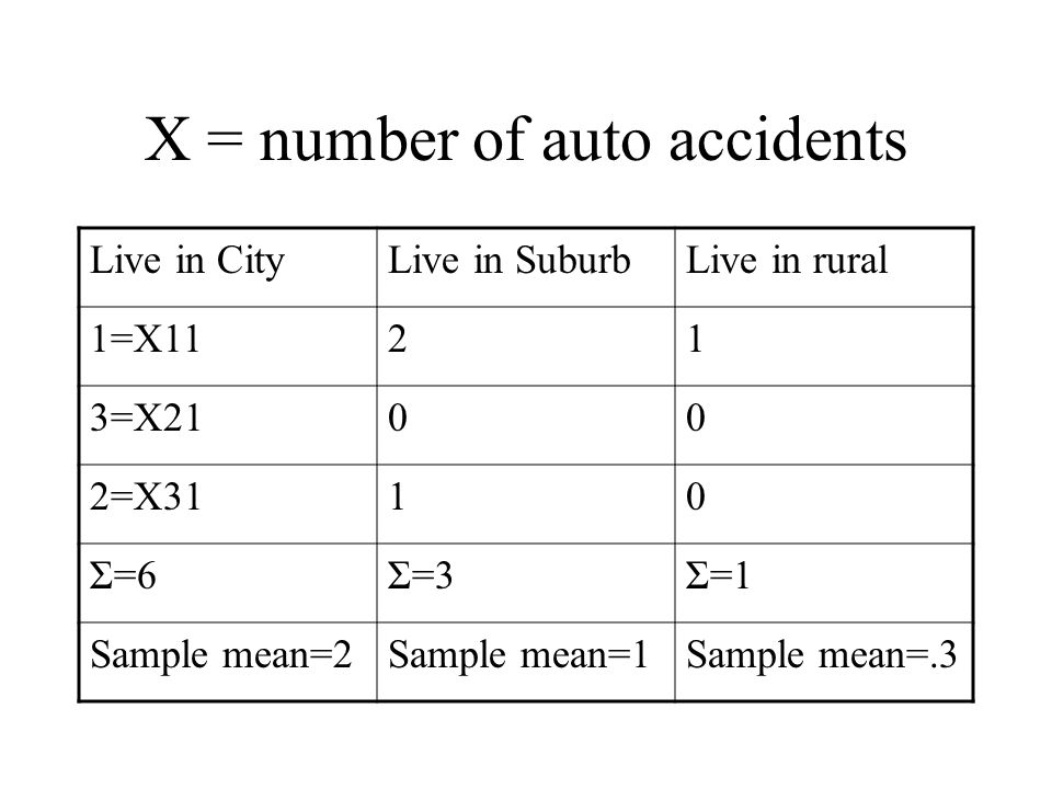 X = number of auto accidents Live in CityLive in SuburbLive in rural 1=X1121 3=X2100 2=X3110 Σ=6Σ=3Σ=1 Sample mean=2Sample mean=1Sample mean=.3