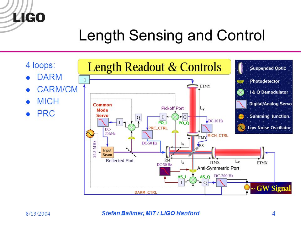 8/13/2004 Stefan Ballmer, MIT / LIGO Hanford 5 The DARM loop SensingCavity pole (~90Hz,~180Hz for H2) Error signalAS_Q Control filter bankH1:LSC-DARM Control signalDARM_CTRL Actuation calibration (S3) (H1) ~1.7nm/ct, Pendulum at 0.76Hz, Q=10