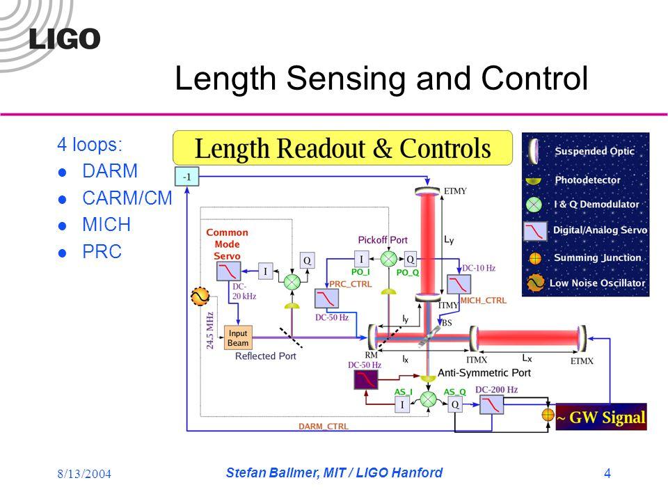8/13/2004 Stefan Ballmer, MIT / LIGO Hanford 4 Length Sensing and Control 4 loops: DARM CARM/CM MICH PRC