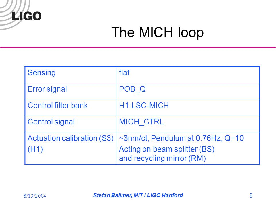 8/13/2004 Stefan Ballmer, MIT / LIGO Hanford 10 Known couplings 1 MICH->DARM  AS_Q 140 times less sensitive to BS than to differential ETM's (build-up)  MICH loop acts on BS  MICH loop shot noise limited above ~50Hz 2 solutions:  A) until end of S3 (mid S3 at LLO): run MICH loop at low BW (UGF ~11Hz) & filter MICH_CTRL  B) now: run MICH loop at high BW (UGF >50Hz), send MICH_CTRL to ETM's to cancel known BS motion  reduces coupling by ~40, but MICH_CTRL still significant noise source