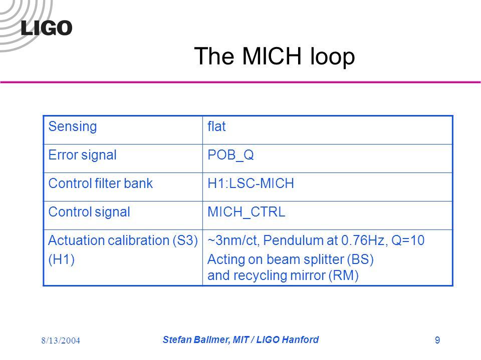 8/13/2004 Stefan Ballmer, MIT / LIGO Hanford 9 The MICH loop Sensingflat Error signalPOB_Q Control filter bankH1:LSC-MICH Control signalMICH_CTRL Actuation calibration (S3) (H1) ~3nm/ct, Pendulum at 0.76Hz, Q=10 Acting on beam splitter (BS) and recycling mirror (RM)