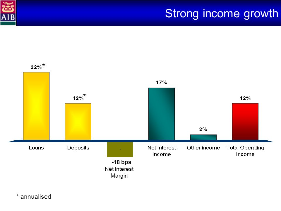 Strong income growth Net Interest Margin -18 bps * * * annualised