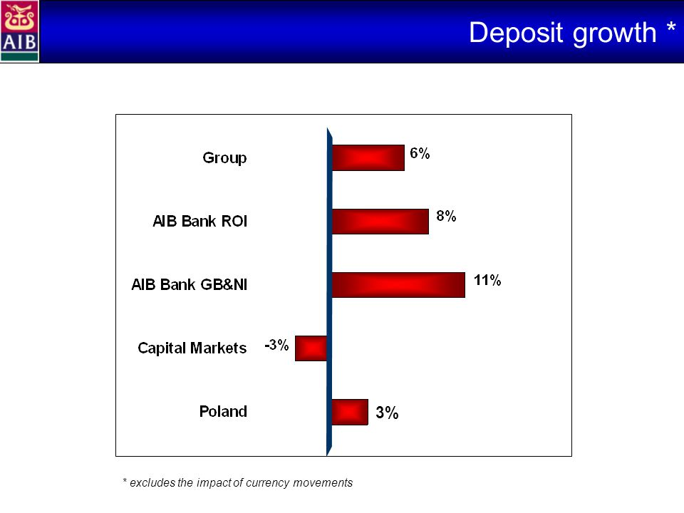 Deposit growth * * excludes the impact of currency movements 3%