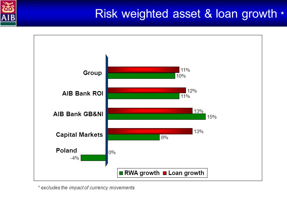 Risk weighted asset & loan growth * * excludes the impact of currency movements -4% 8% 15% 11% 10% 0% 13% 12% 11% Poland Capital Markets AIB Bank GB&NI AIB Bank ROI Group RWA growthLoan growth