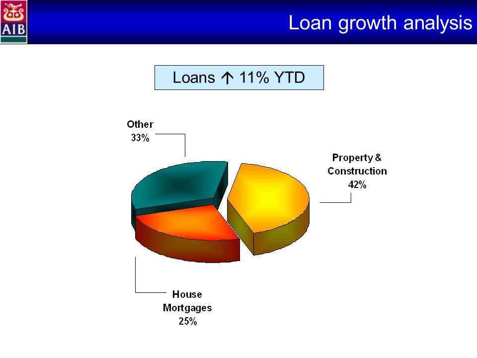 Loan growth analysis Loans  11% YTD