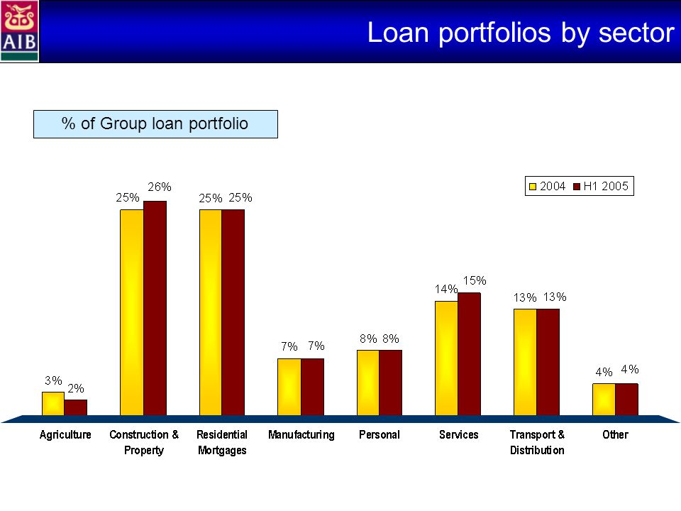 Loan portfolios by sector % of Group loan portfolio