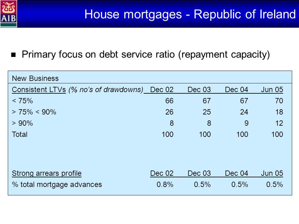 House mortgages - Republic of Ireland Primary focus on debt service ratio (repayment capacity) New Business Consistent LTVs (% no's of drawdowns)Dec 02Dec 03Dec 04Jun 05 < 75%66676770 > 75% < 90%26252418 > 90%88912 Total100100100100 Strong arrears profile Dec 02Dec 03Dec 04Jun 05 % total mortgage advances0.8%0.5%0.5%0.5%