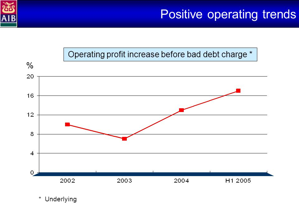 Positive operating trends Operating profit increase before bad debt charge * *Underlying %