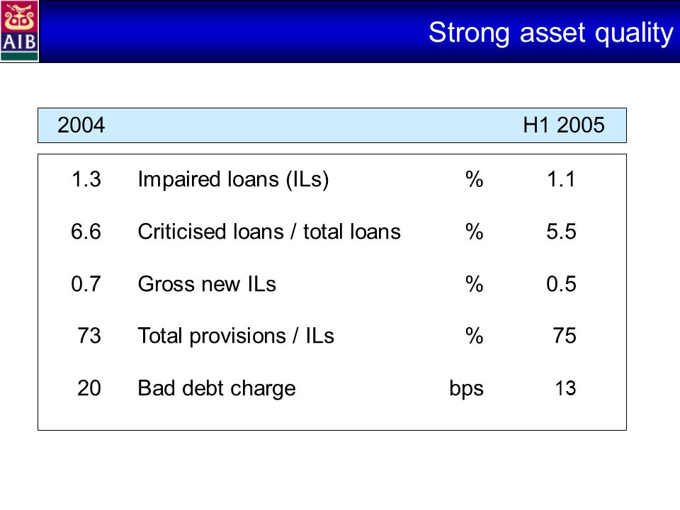 Strong asset quality 2004H1 2005 1.3Impaired loans (ILs)%1.1 6.6Criticised loans / total loans%5.5 0.7Gross new ILs%0.5 73Total provisions / ILs% 75 20Bad debt chargebps 13