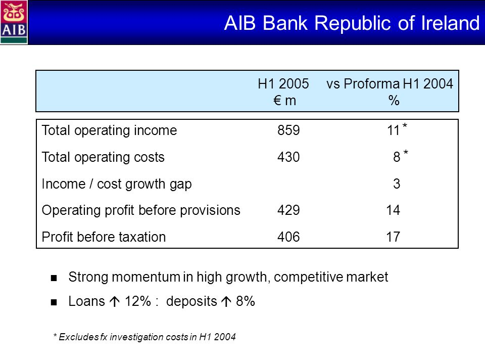 AIB Bank Republic of Ireland Strong momentum in high growth, competitive market Loans  12% : deposits  8% Total operating income85911 Total operating costs4308 Income / cost growth gap3 Operating profit before provisions42914 Profit before taxation40617 H1 2005vs Proforma H1 2004 € m% * * * Excludes fx investigation costs in H1 2004